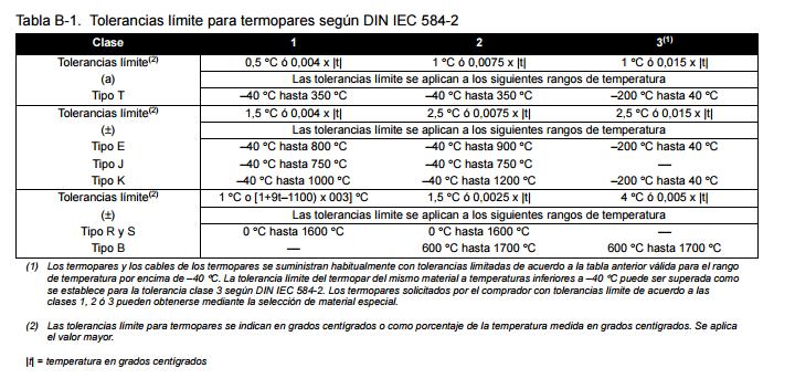 Clasificación de termopares