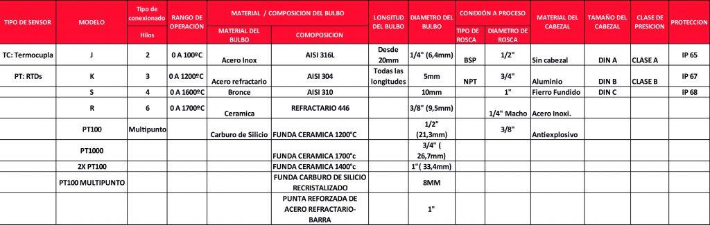 tabla 20-01
